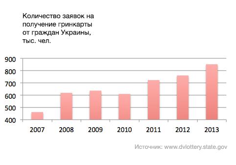 Заявки на гринкарту от граждан Украины